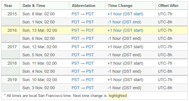 When Does Daylight Savings Time In San Francisco, California